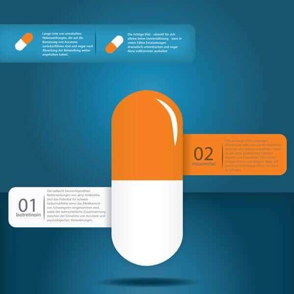 Antibiotika gegen akne